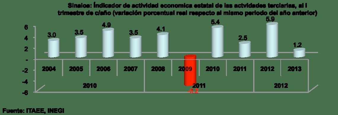 SinaloaenNumeros2013indicadoreseconomicos05