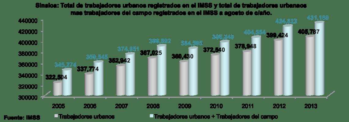 SinaloaenNumeros2013indicadoreseconomicos06