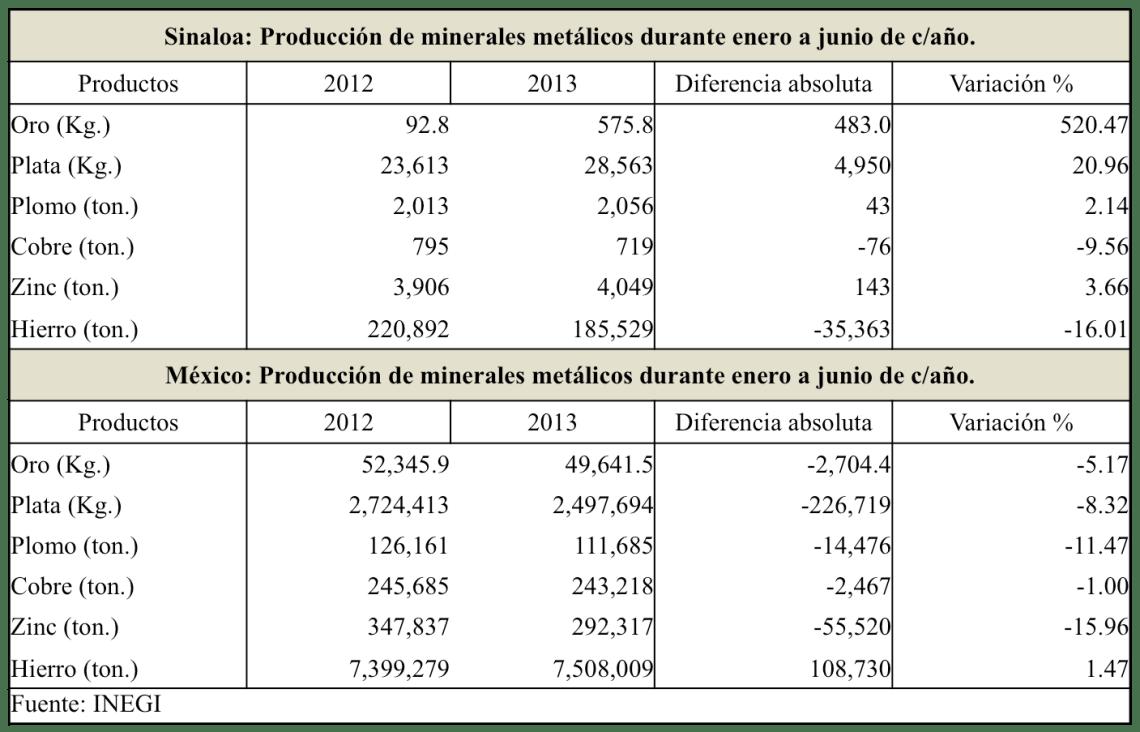 SinaloaenNumeros2013indicadoreseconomicos18
