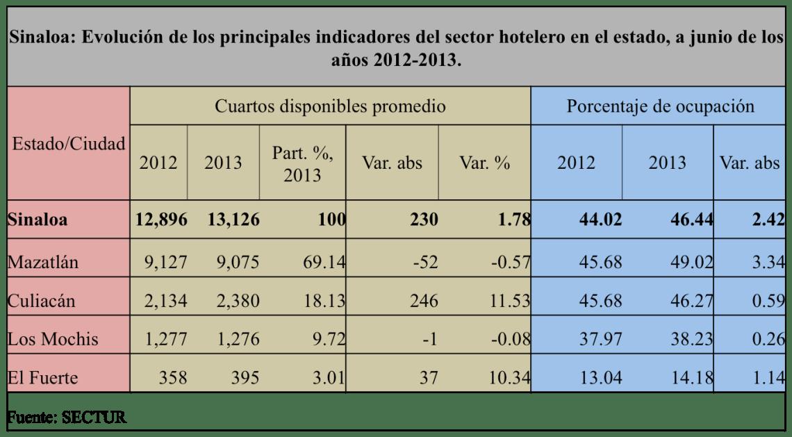SinaloaenNumeros2013indicadoreseconomicos29