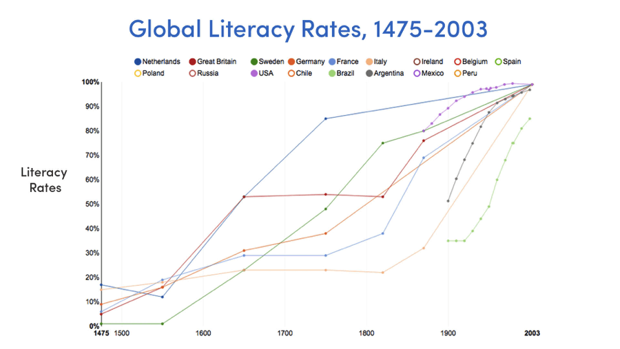 Global literacy rates (Source: Our World in Data, Max Roser)