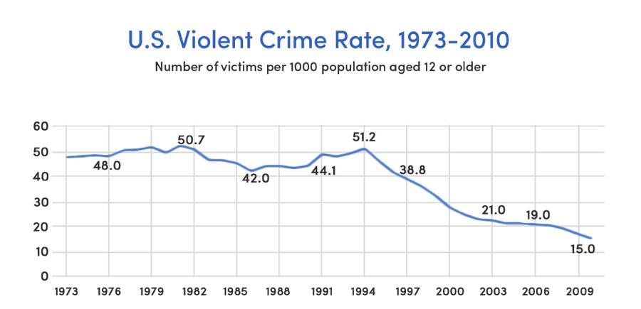 U.S. violent crime rates (Source: Gallup, Bureau of Justice Statistics)