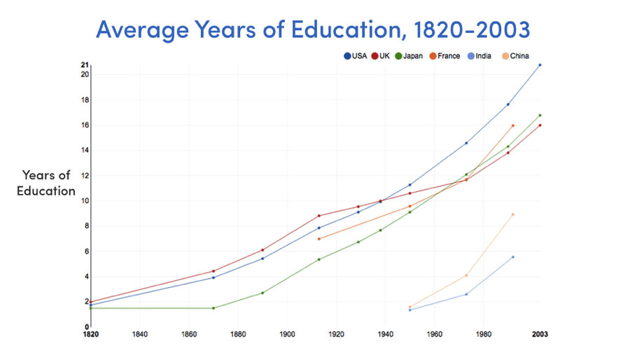 Average years of education (Source: Our World in Data, Max Roser)