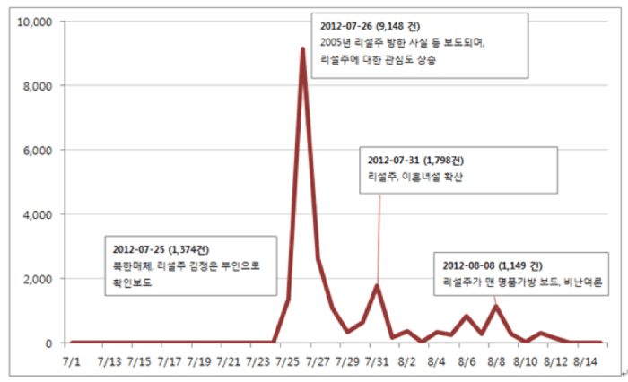 "Progression of the buzzword ""Ri Solju"" on Twitter, 7/1-8/15/2012 