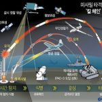 Realtime detection - Analysis - Decision - Attack. Simple but effective. Or is it? | Image: Yonhap