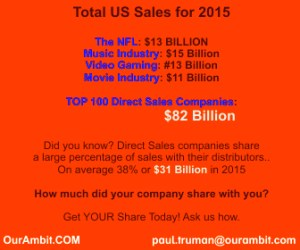 Direct Sales in 2015
