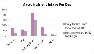 Macro Nutrient 2