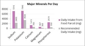 Major minerals