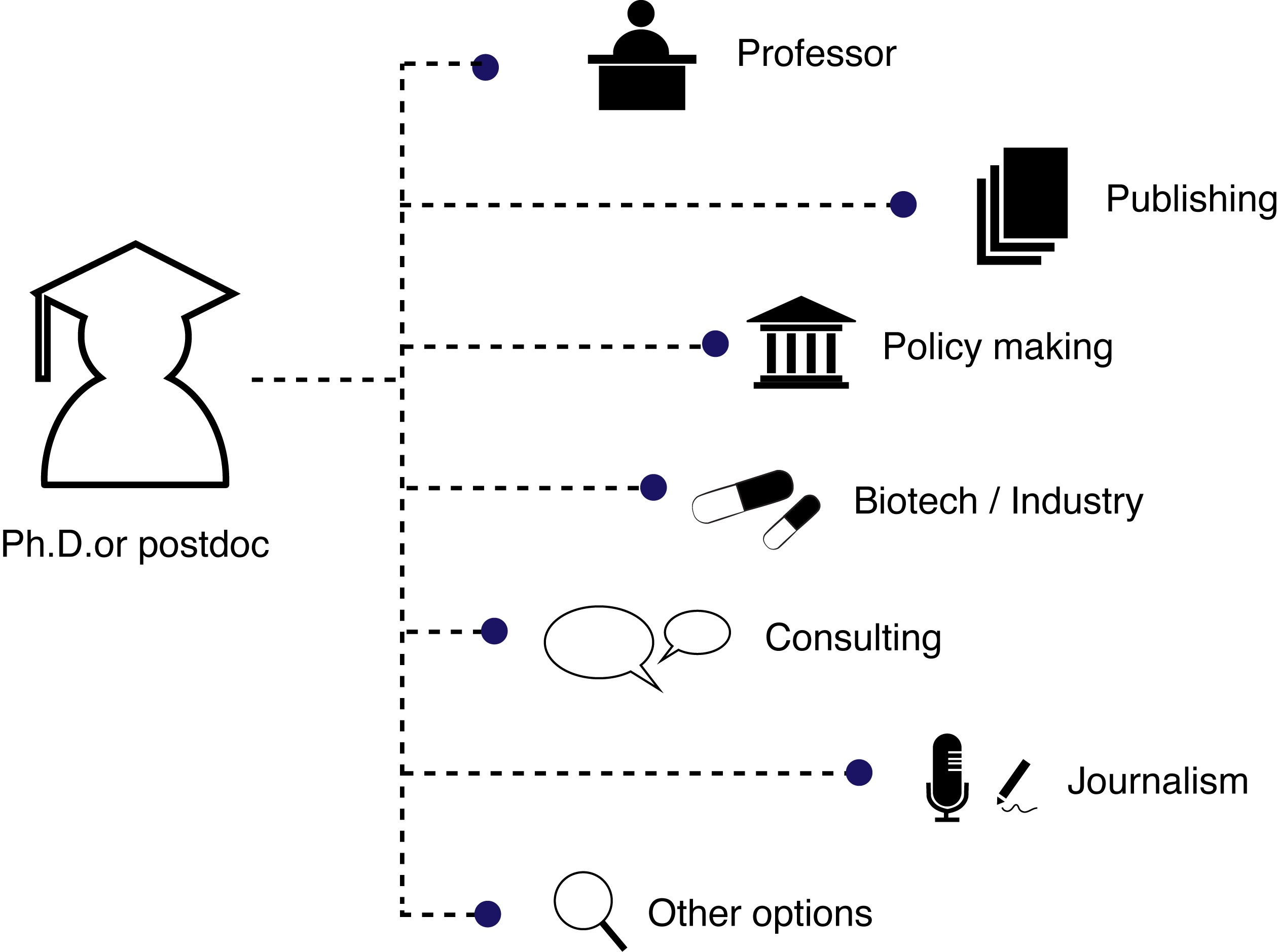 What the heck do you do with a Ph.D. in the biomedical