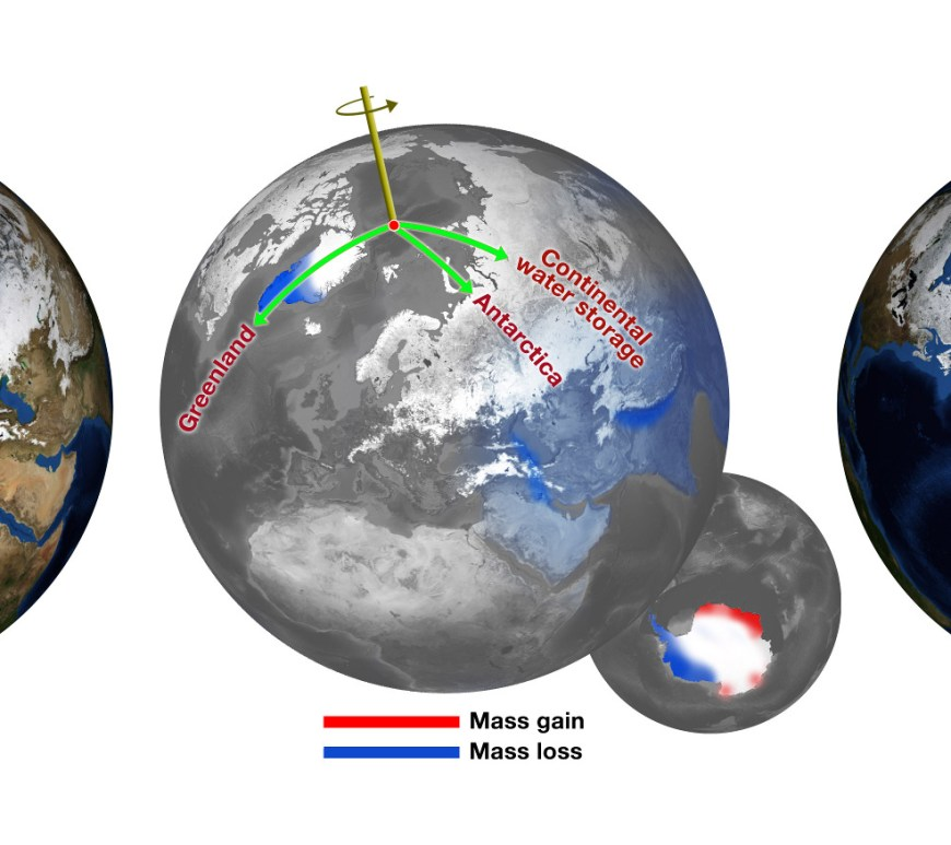 Prior to the year 2000, the Earth's spin axis was slowly drifting toward Canada (green arrow, left image). Melting ice sheets in Greenland and Antarctica, as well as a drought in Eurasia, resulted in large changes to the mass composition of the surface of the Earth (center). As a result, the Earth's spin axis was pulled in an entirely new direction (right). Credit: NASA/JPL-Caltech (Obtained under Creative-Commons License)
