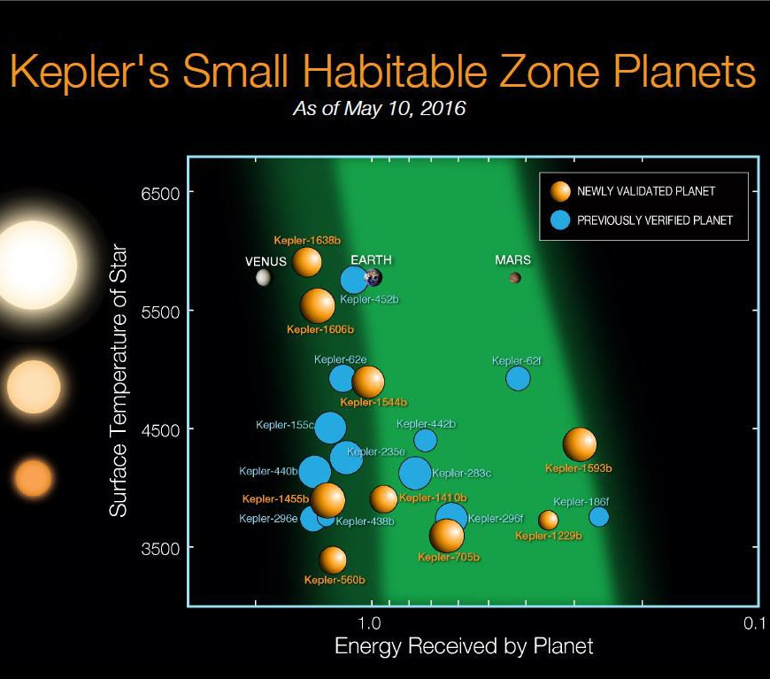 "Planets found by the Kepler that are in their star's ""habitable zone."" Earth, Venus and Mars are included for comparison. (Credit: NASA Ames, Image obtained under Creative Commons License)"