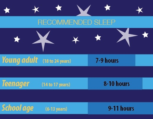 Image 1 (Sleep Recommendations): Sleep recommendations from the National Sleep Foundation for school children, teenagers and young adults. Adapted from National Sleep Foundation