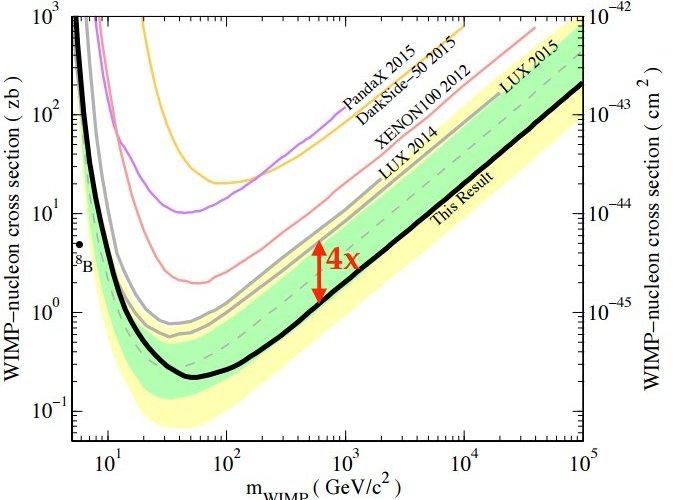 LUX Limits on WIMP Dark Matter