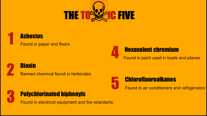 Figure 3: The so-called Toxic Five include cancer-causing compounds like asbestos, dioxin, polychlorinated biphenyl ethers and hexavalent chromium, as well as fully halogenated chlorofluorocarbons, which were responsible for the holes in the ozone layer. These are the handful of chemicals that have been regulated by the EPA using TSCA. However, TSCA was not strong enough to sustain a total asbestos ban.