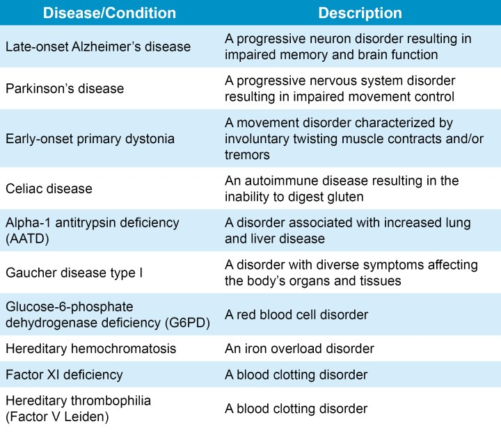 Figure2_diseasetable