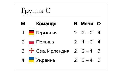 Евро-2016 группа С