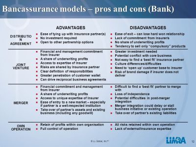 LIMRA International Bancassurance Models - ppt video online download
