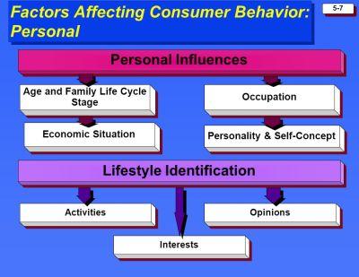 PRINCIPLES OF MARKETING Consumer Buyer Behavior - ppt ...