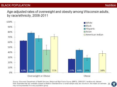 Healthiest Wisconsin 2020 Baseline and Health Disparities Report Black Population This chapter ...