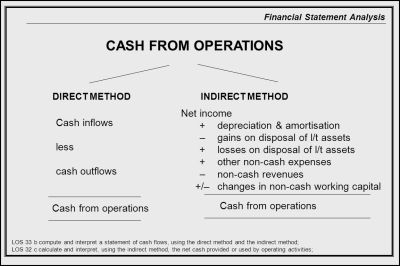 How To Prepare Statement Of Cash Flows In 7 Steps Ifrsbox | Auto Design Tech