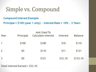 Savings and Investing. - ppt download