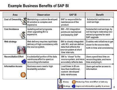 A Comprehensive Guide To Plan, Manage, and Execute a Successful Global SAP BI Implementation ...