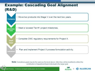 Goals & Objectives Setting - ppt video online download