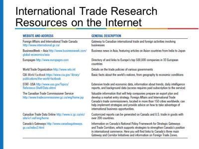 Competing in World Markets - ppt video online download
