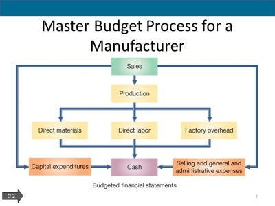 Master Budgets and Planning - ppt download