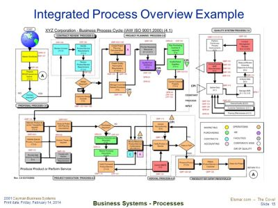 Business Systems Interactions. - ppt download