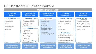 Centricity™ Solutions Population Health Management - ppt download