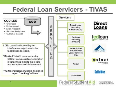 Federal Loan Servicer Panel Discussion - ppt download