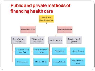 Private Health Insurance - ppt video online download