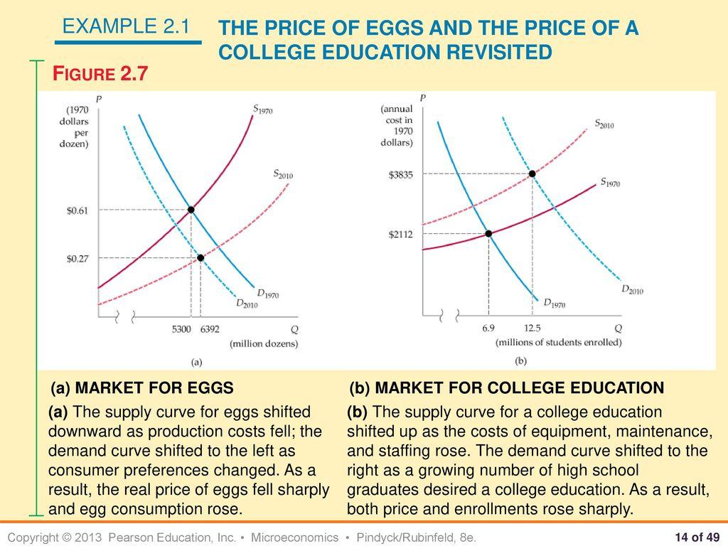 Fullsize Of Cost Of Eggs