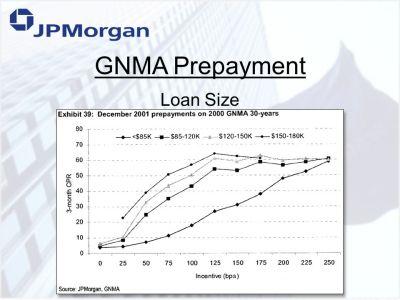 The JP Morgan Prepayment Model - ppt download