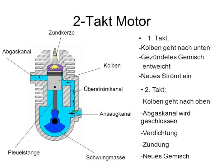 2 Takt Motor Animation Caferacersjpg Com