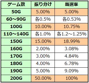 戦国BASARA3 レア小役間天井振り分け