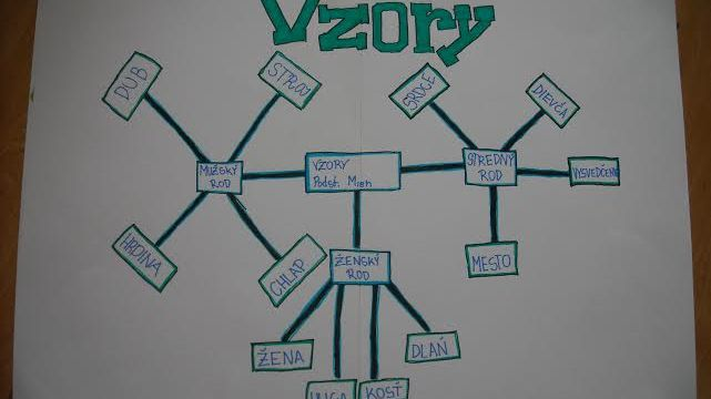 Myšlienkové mapy na slovenskom jazyku