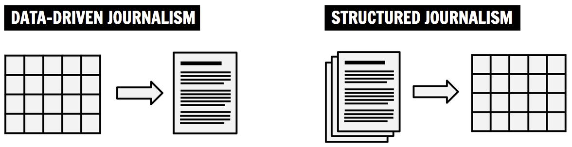 [그림 5] 데이터 저널리즘과 구조화된 저널리즘의 차이 (출처)