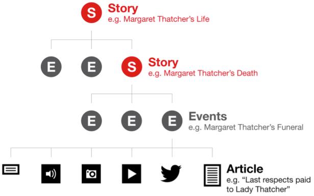 [그림 4] 뉴스 구조화와 뉴스 스토리 (출처)