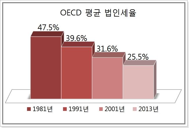 OECD 평균 법인세율