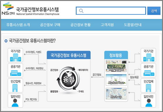 국가공간정보유통시스템 https://www.nsic.go.kr/ndsi/main.do