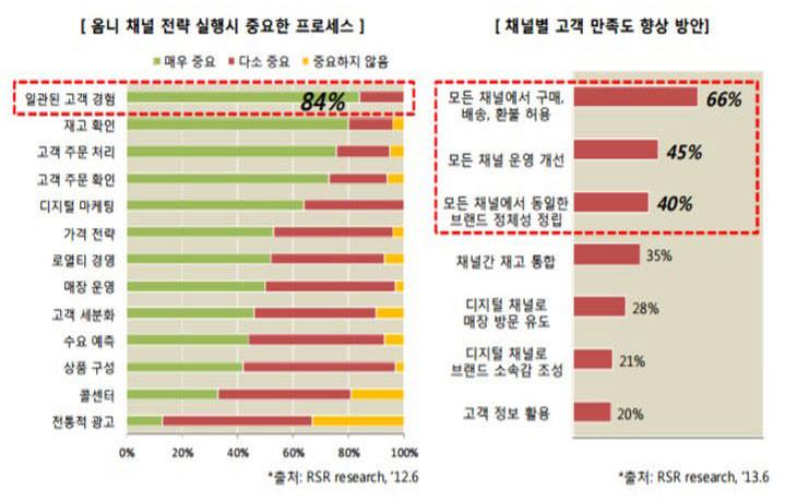 옴니채널 전략 실행 시 중요 프로세스 및 채널별 고객 만족도 향상 방안 (출처: RSR research, 2012-2013 via 한국정보화진흥원)