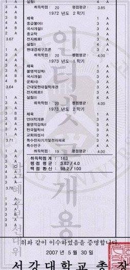 박근혜 성적표