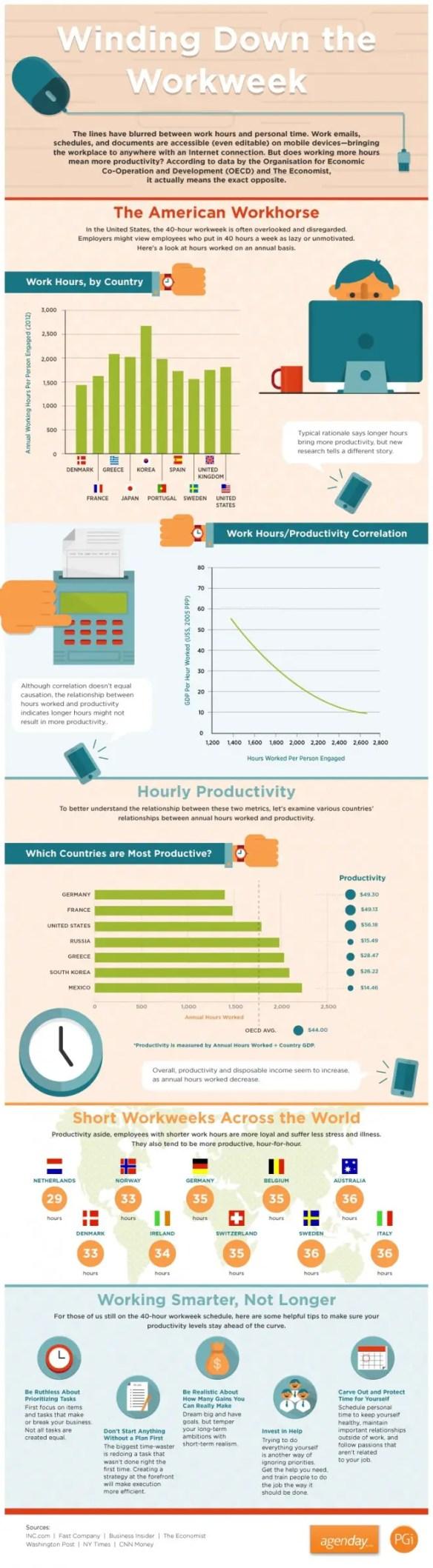 shorter work weeks infographic