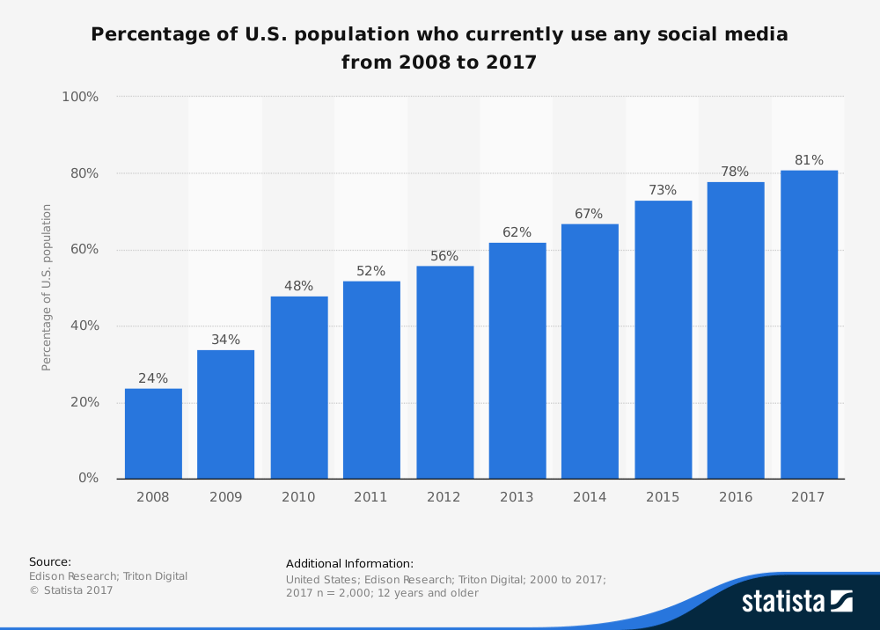 How to Win at Social Media Without Letting It Destroy Your Brand - Share of US Population Who Uses Social Media 2008-2017