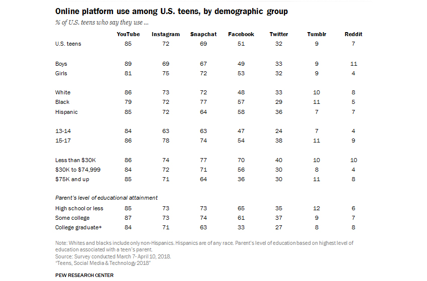Social Media: YouTube Is the Most Popular Among Teens