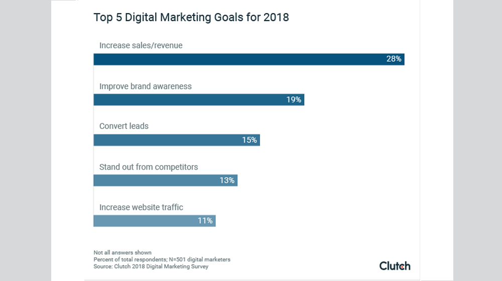 2018 Digital Marketing Stats: 83% of Small Businesses Think Their Digital Marketing is Working