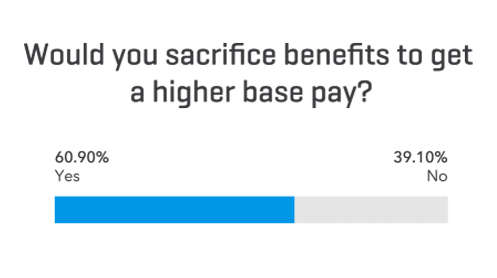 Employee Compensation: 61% of Small Business Employees Would Give Up Benefits for a Pay Raise