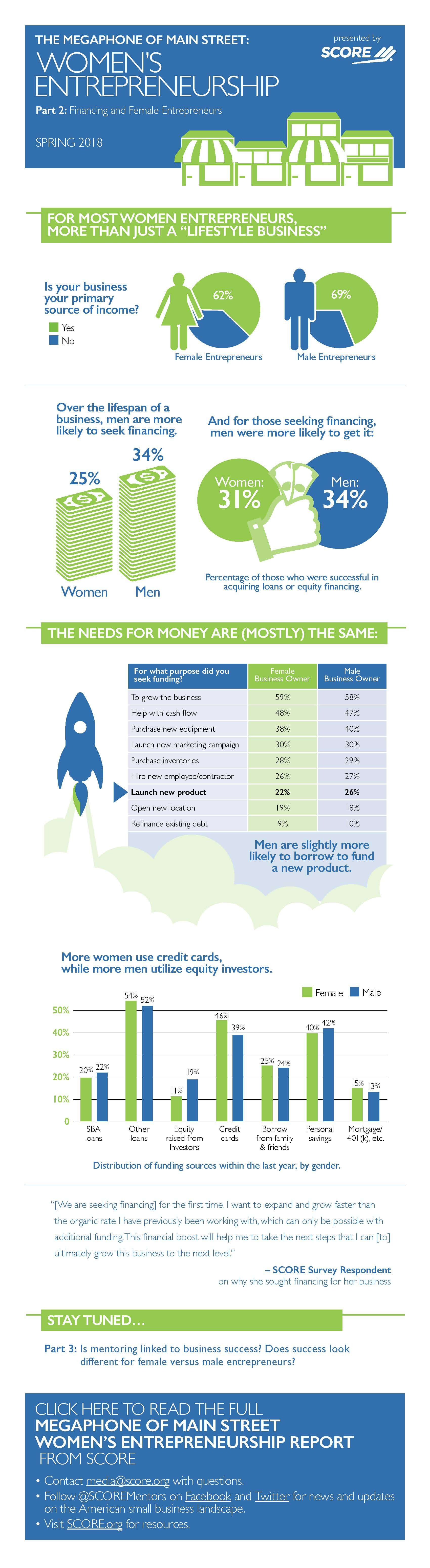 Women Owned Business Statistics